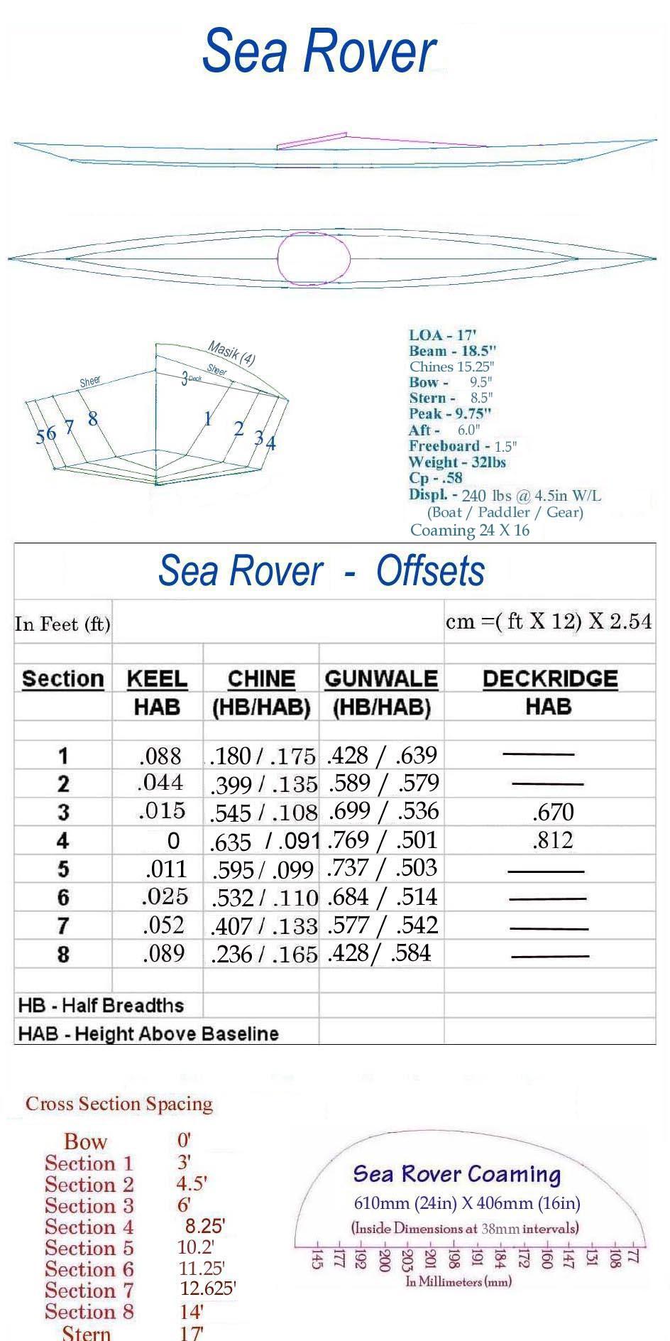 Folding Kayak Offsets/Plans   Diy Kayak Building